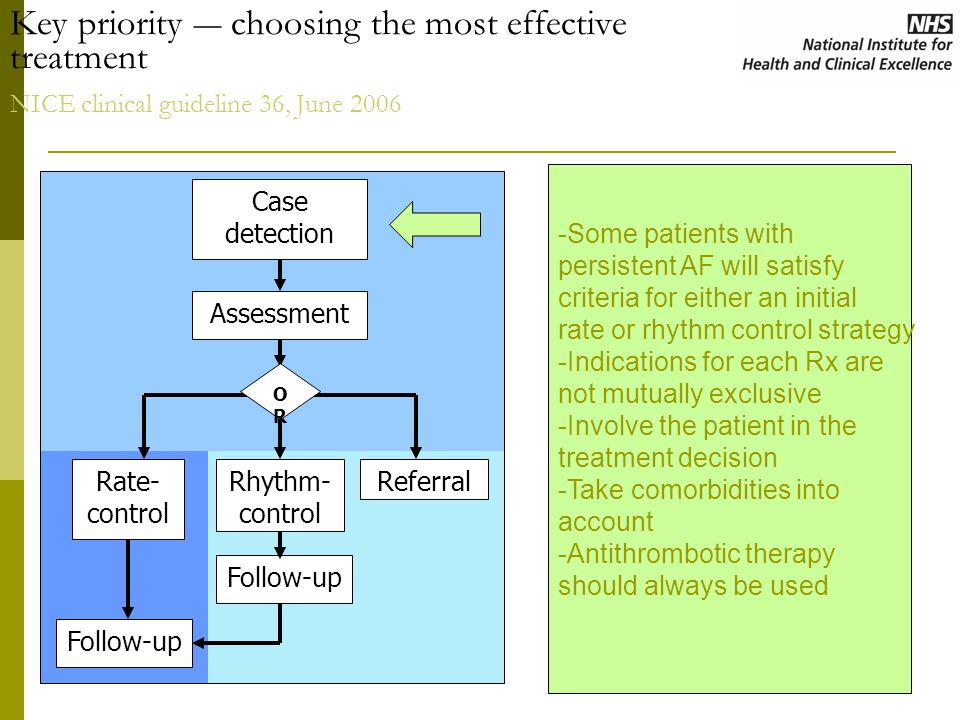 Key priority ― choosing the most effective treatment NICE clinical guideline 36, June 2006