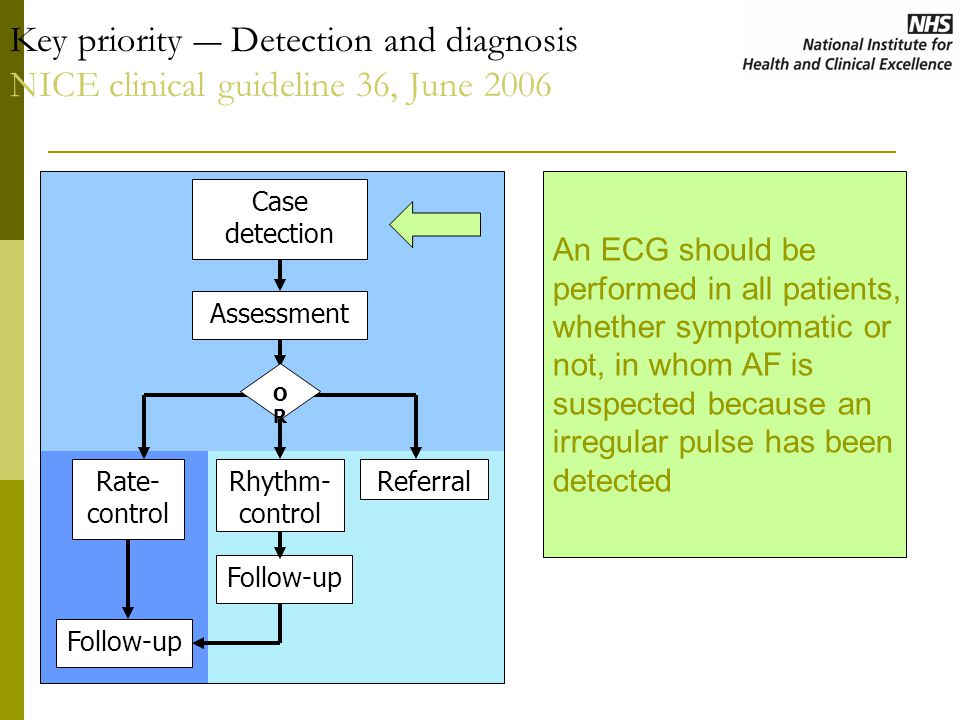 Key priority ― Detection and diagnosis NICE clinical guideline 36, June 2006