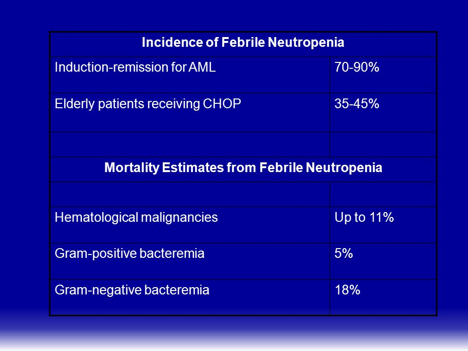Incidence of Febrile Neutropenia Induction-remission for AML 70-90%