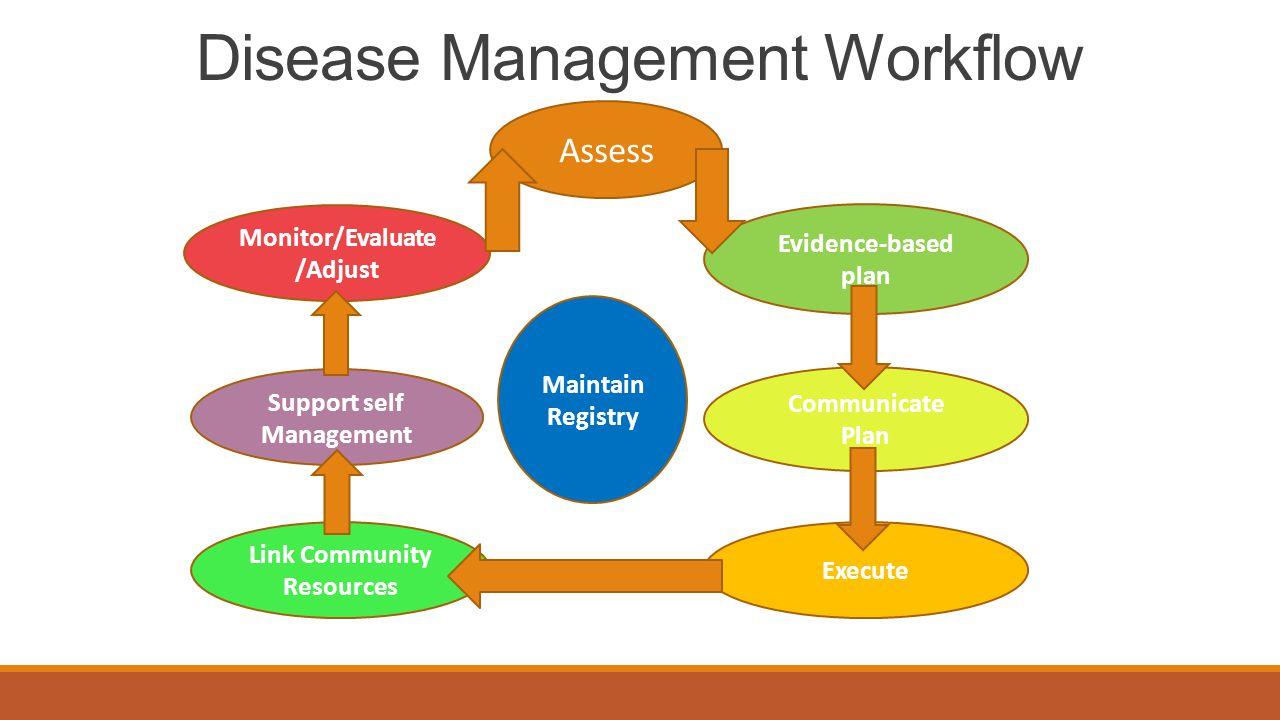 Disease Management Workflow