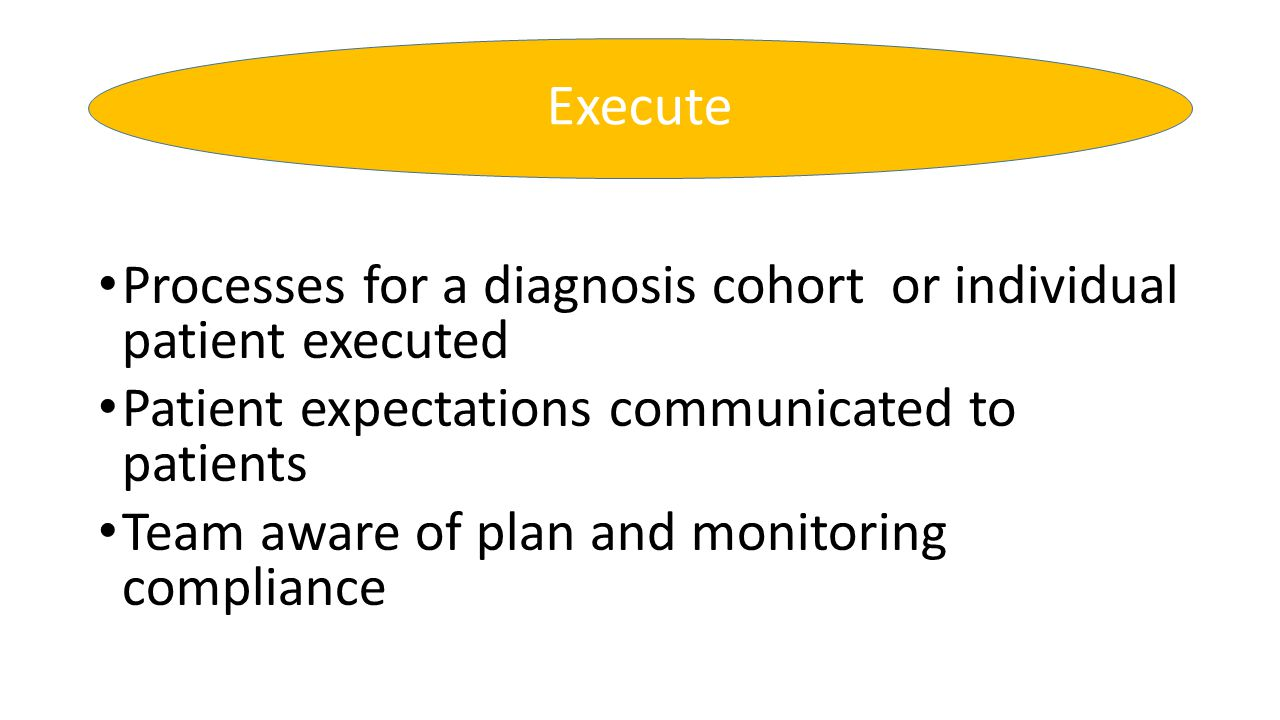 Execute Processes for a diagnosis cohort or individual patient executed. Patient expectations communicated to patients.