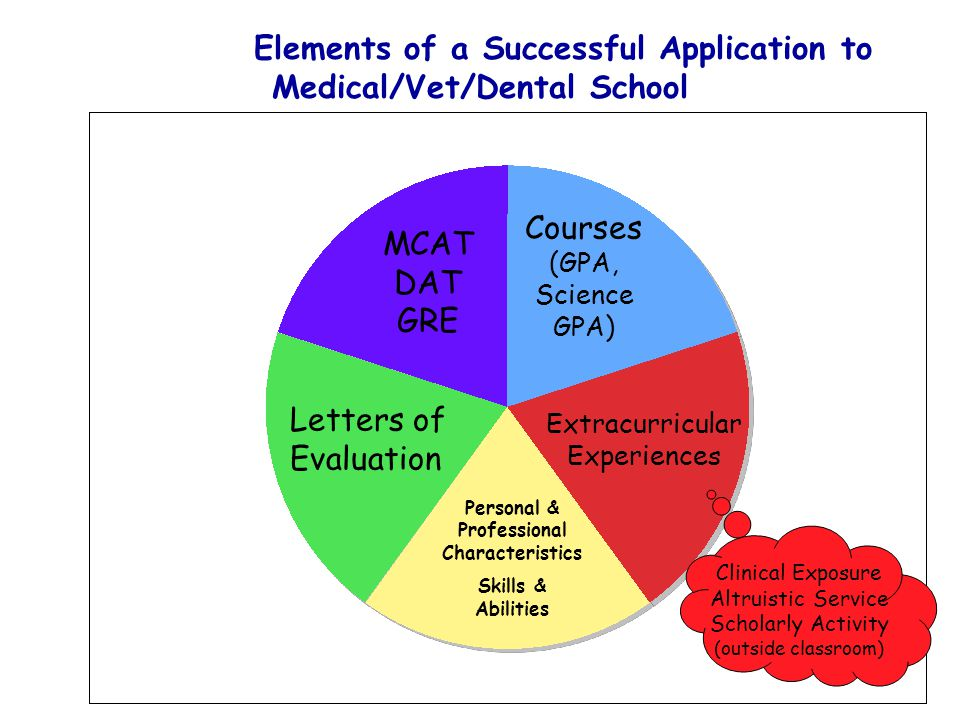 Elements of a Successful Application to Medical/Vet/Dental School
