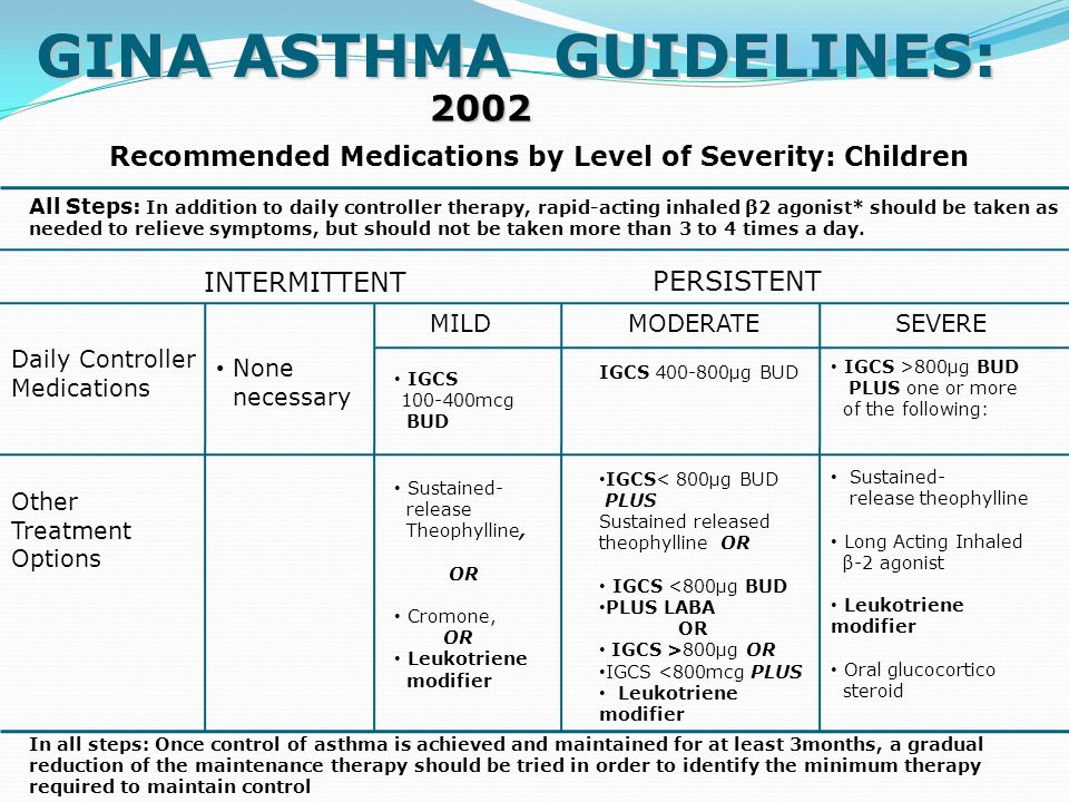 GINA ASTHMA GUIDELINES:
