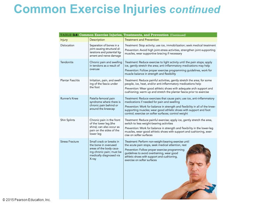 Common Exercise Injuries continued