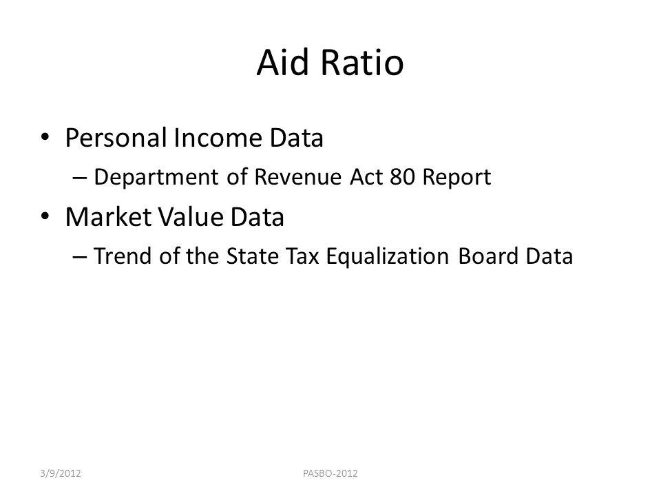 Aid Ratio Personal Income Data Market Value Data