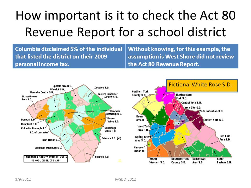 How important is it to check the Act 80 Revenue Report for a school district