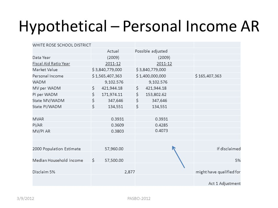 Hypothetical – Personal Income AR