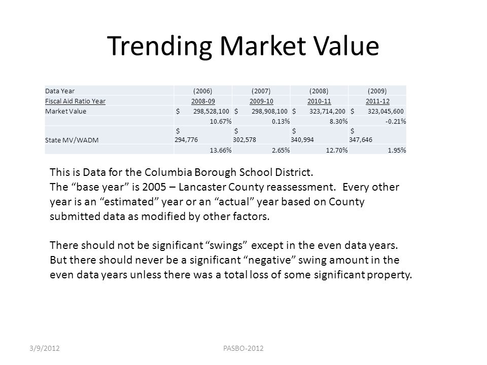 Trending Market Value Data Year. (2006) (2007) (2008) (2009) Fiscal Aid Ratio Year. 2008-09. 2009-10.