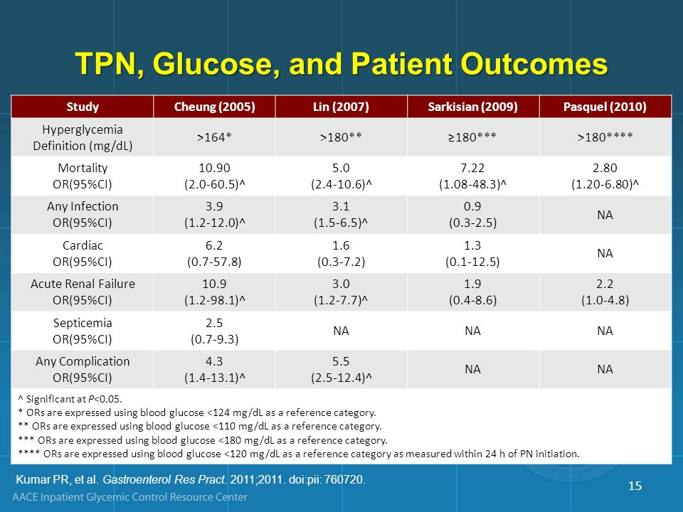 TPN, Glucose, and Patient Outcomes