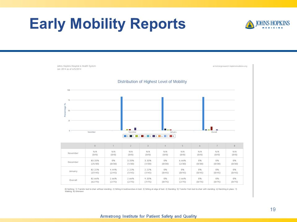 Early Mobility Reports