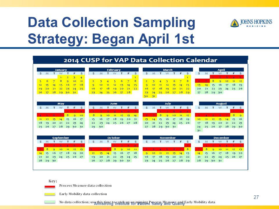 Data Collection Sampling Strategy: Began April 1st