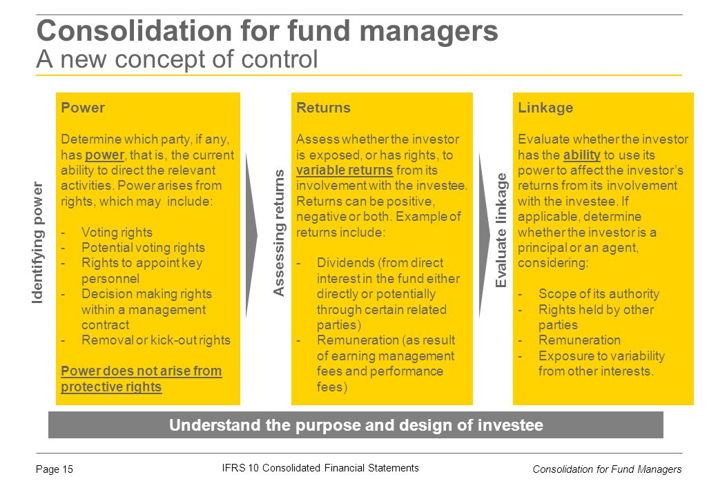 Consolidation for fund managers A new concept of control