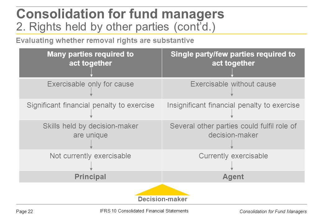 Consolidation for fund managers 2. Rights held by other parties (cont'd.)