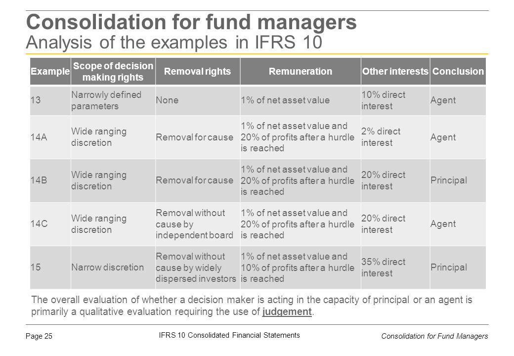 Consolidation for fund managers Analysis of the examples in IFRS 10