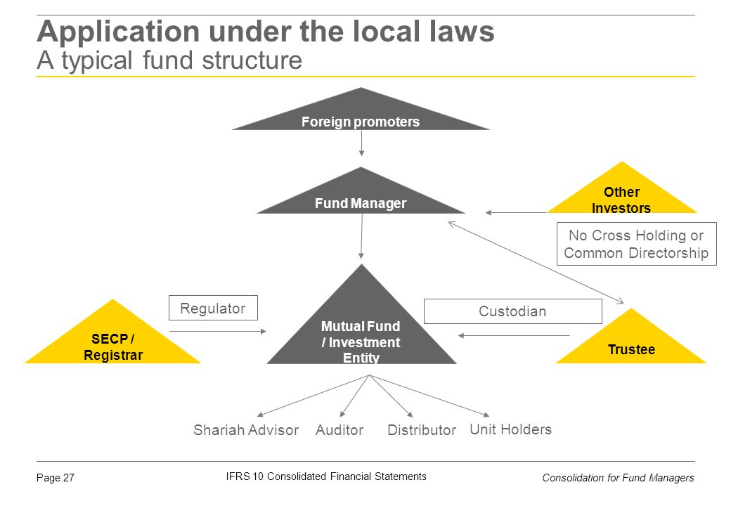 Application under the local laws A typical fund structure