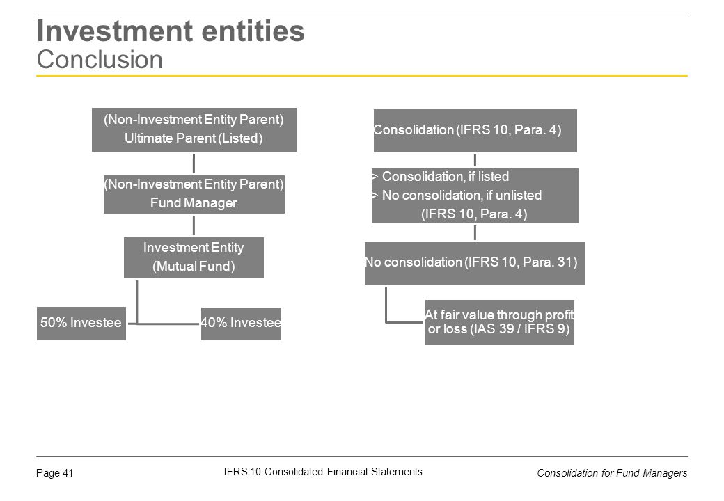 Investment entities Conclusion