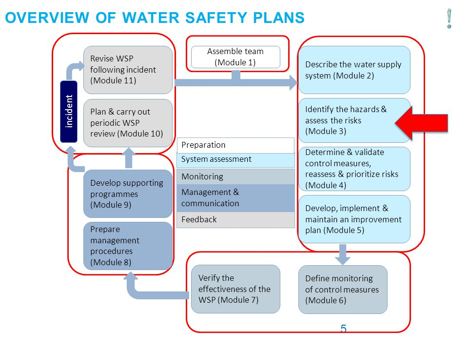 Overview of Water Safety Plans