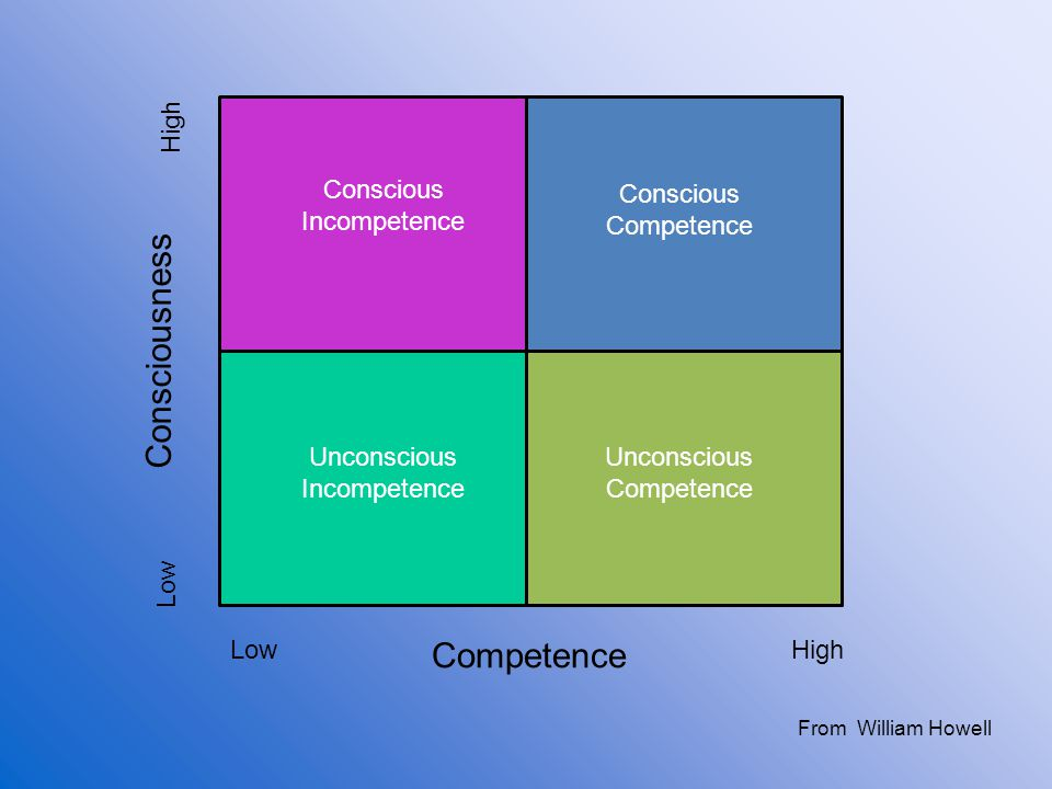 Consciousness Competence High Conscious Incompetence Conscious