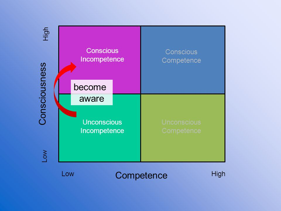Consciousness become aware Competence High Conscious Incompetence
