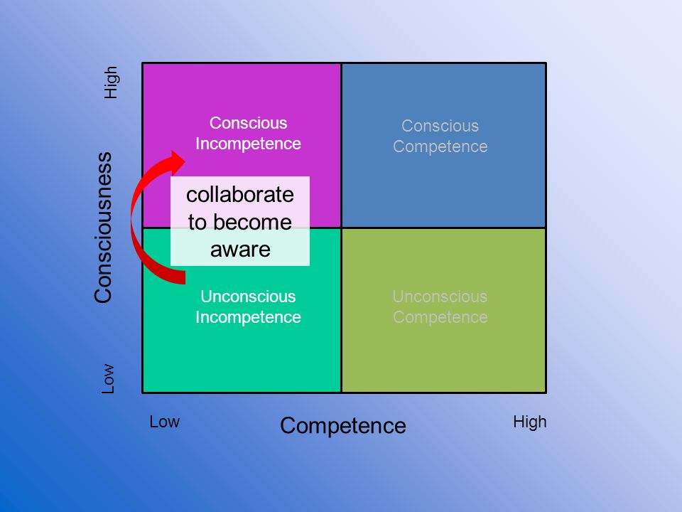 Consciousness collaborate to become aware Competence High Conscious