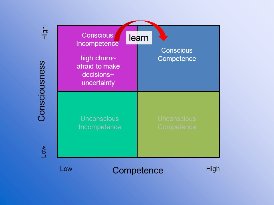 learn Consciousness Competence High Conscious Incompetence Conscious