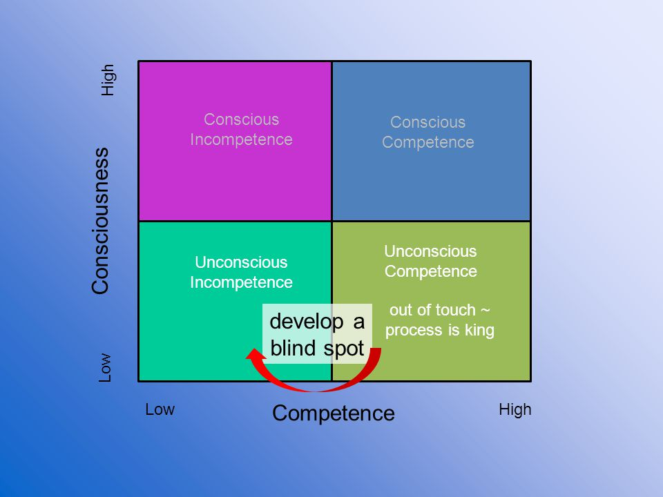 Consciousness develop a blind spot Competence High Conscious