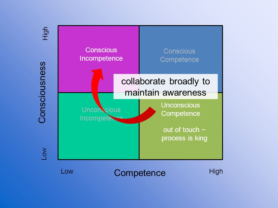 collaborate broadly to maintain awareness