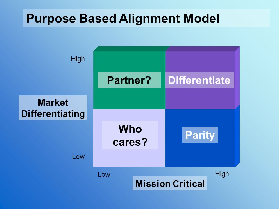 Purpose Based Alignment Model