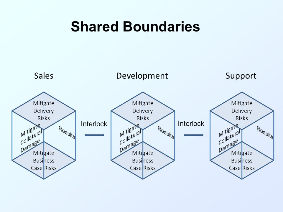 Shared Boundaries Sales Development Support Mitigate Collateral Damage