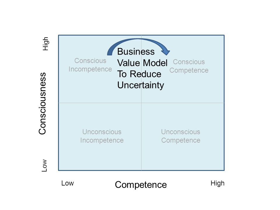 Business Value Model To Reduce Uncertainty Consciousness Competence