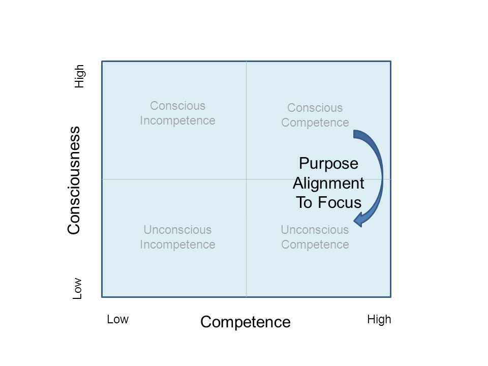 Consciousness Purpose Alignment To Focus Competence High Conscious