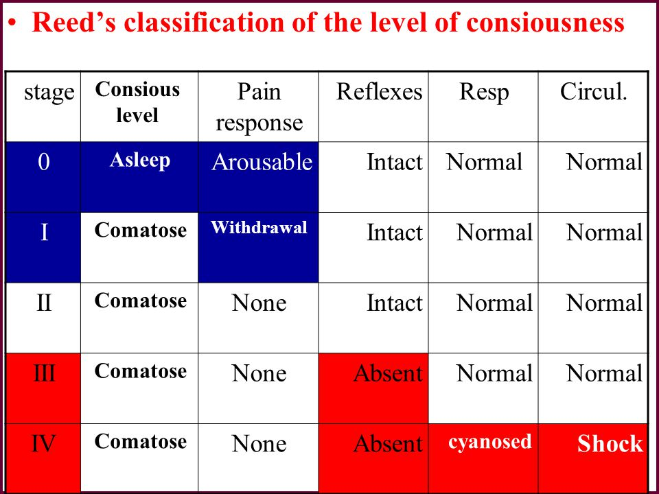 Reed's classification of the level of consiousness