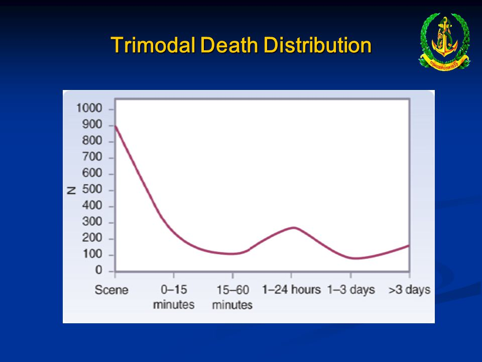 Trimodal Death Distribution