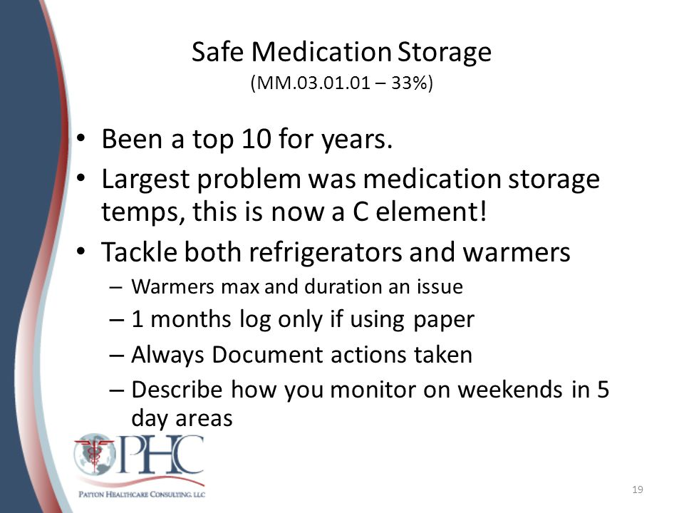 Safe Medication Storage (MM.03.01.01 – 33%)