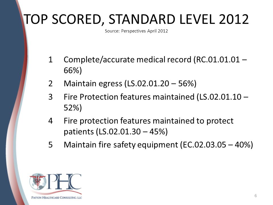 TOP SCORED, STANDARD LEVEL 2012 Source: Perspectives April 2012