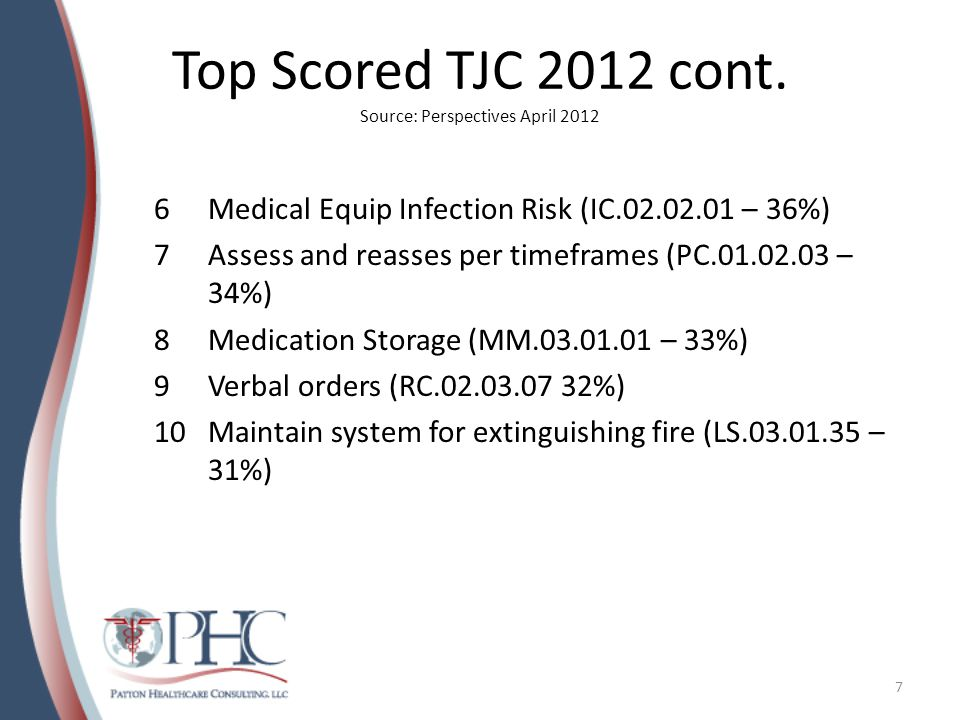 Top Scored TJC 2012 cont. Source: Perspectives April 2012