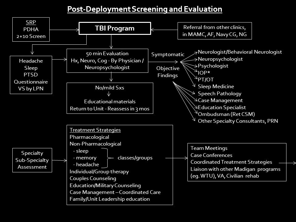Post-Deployment Screening and Evaluation