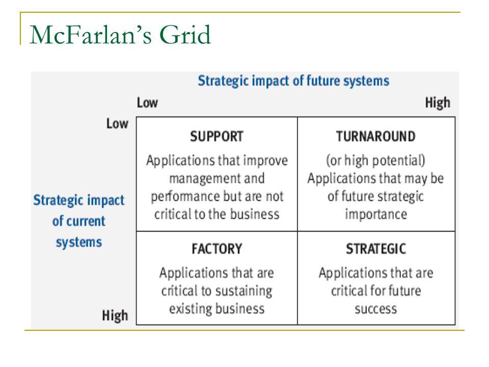 McFarlan's Grid