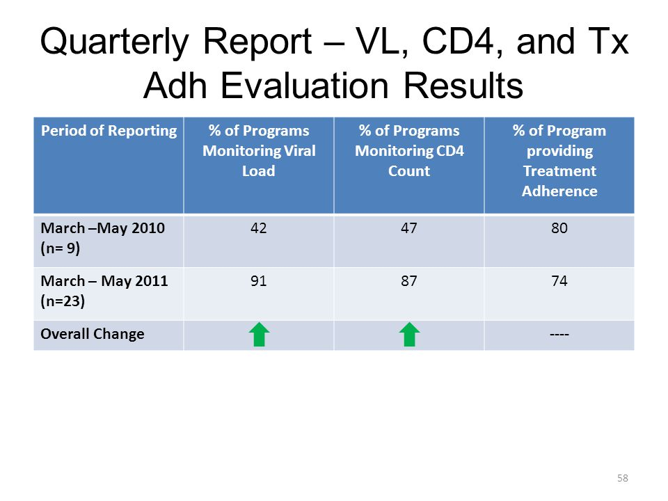 Quarterly Report – VL, CD4, and Tx Adh Evaluation Results