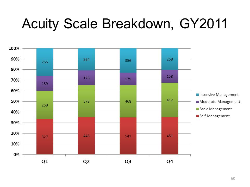 Acuity Scale Breakdown, GY2011