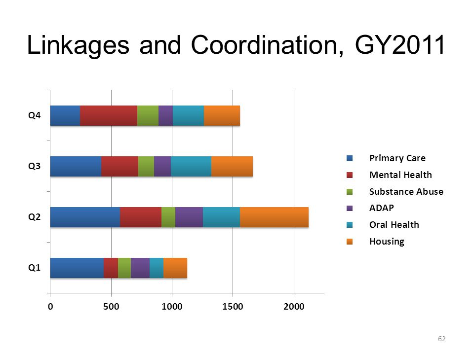 Linkages and Coordination, GY2011