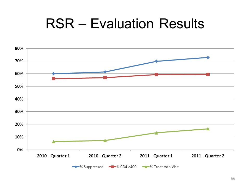 RSR – Evaluation Results