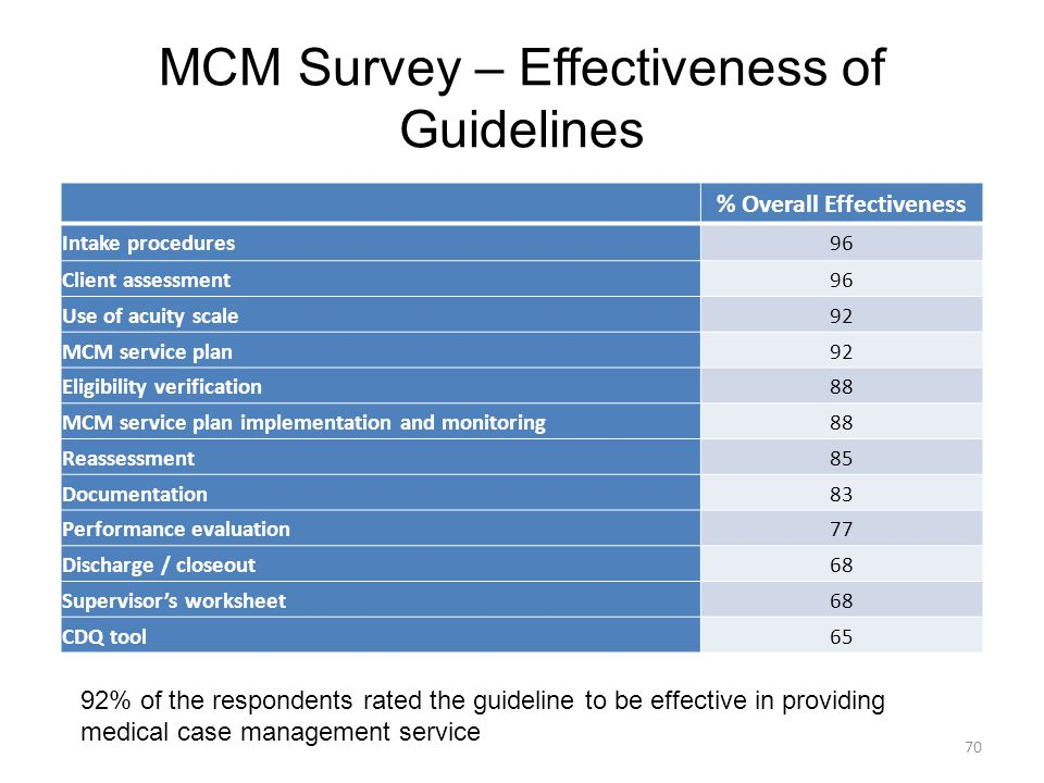 MCM Survey – Effectiveness of Guidelines