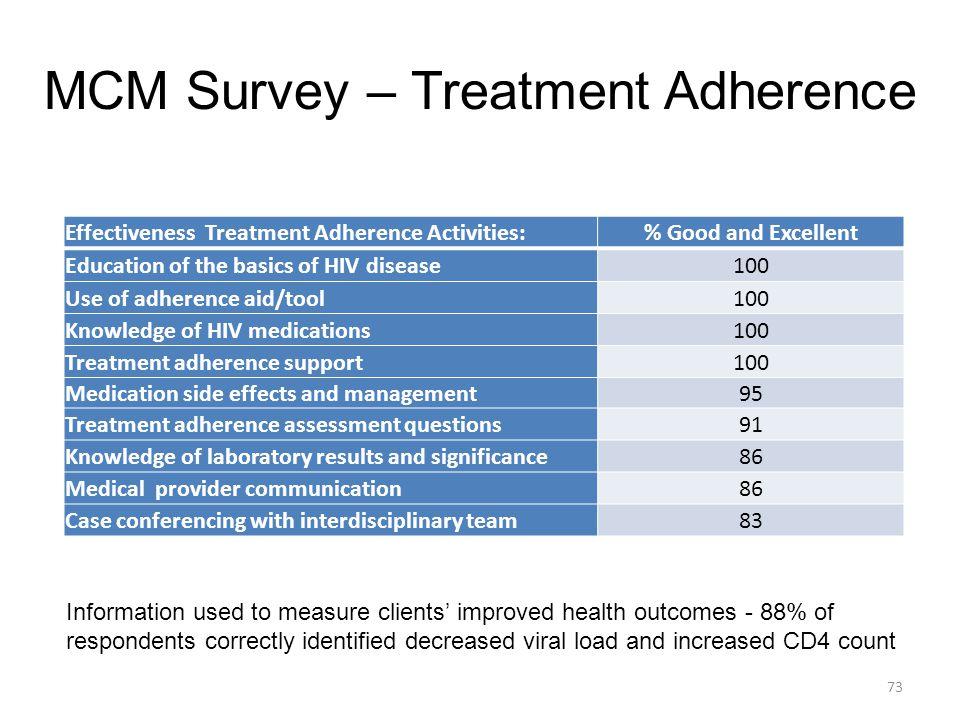 MCM Survey – Treatment Adherence