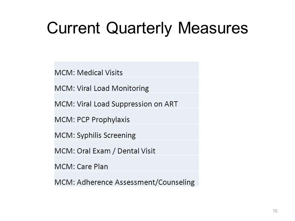 Current Quarterly Measures