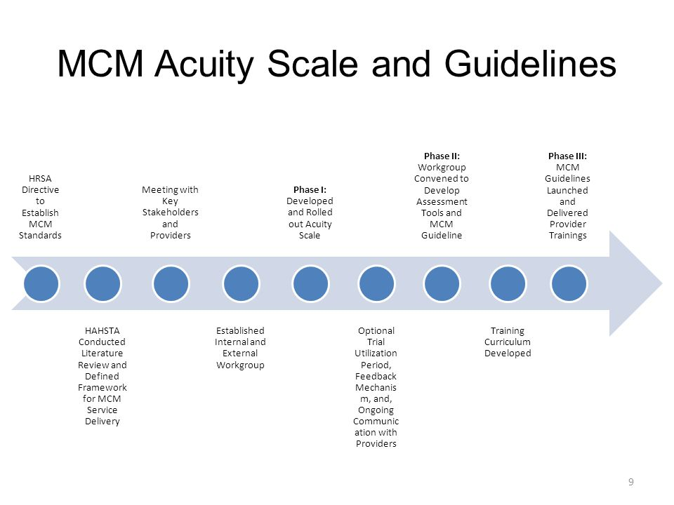 MCM Acuity Scale and Guidelines