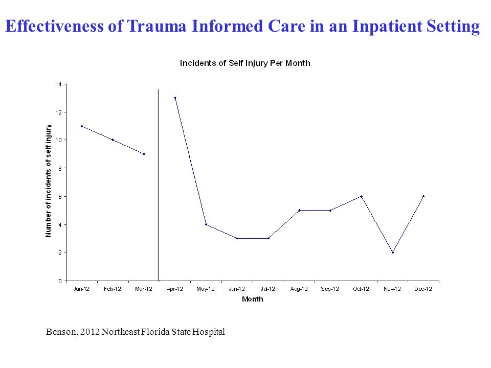 Effectiveness of Trauma Informed Care in an Inpatient Setting