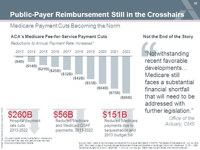 $260B $56B $151B Public-Payer Reimbursement Still in the Crosshairs