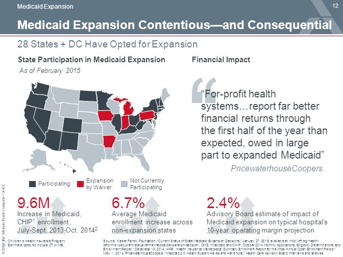 9.6M 6.7% 2.4% Medicaid Expansion Contentious—and Consequential