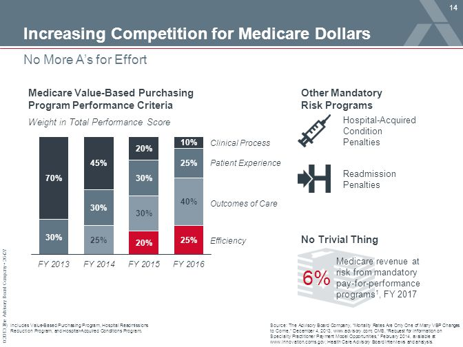 6% Increasing Competition for Medicare Dollars No More A's for Effort